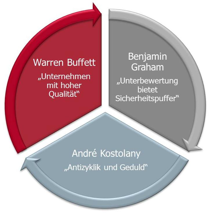 Value Investing Warren Buffett Benjamin Graham André Kostolany
